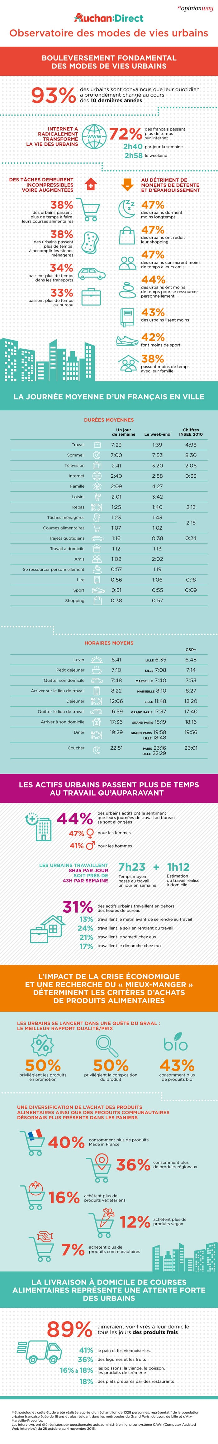 Infographie internet consommation
